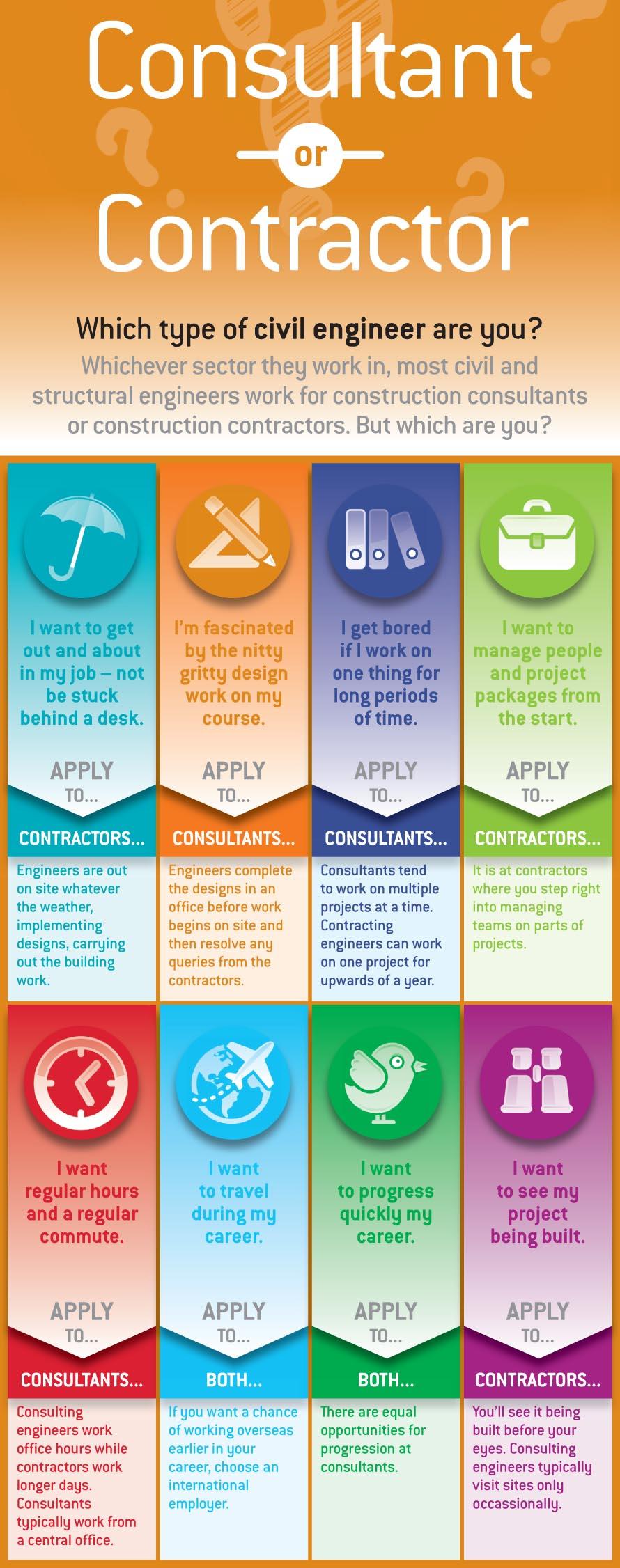 Choosing the best civil engineering employer