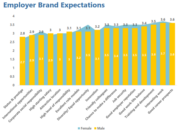 Employer Brand Expectations