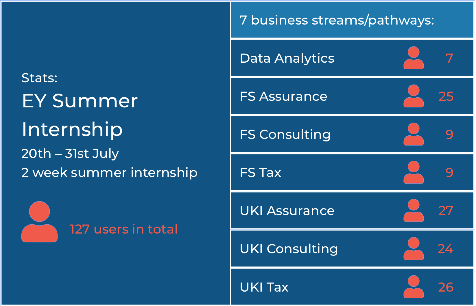 EY Summer Internship 2020 Stats